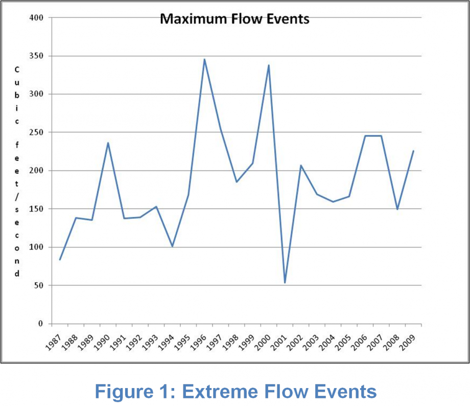 Figure 1: Extreme Flow Events